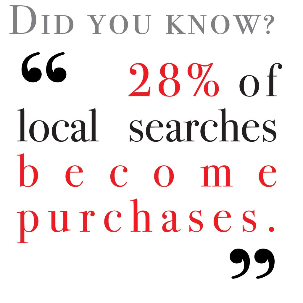 28% of local searches become purchases