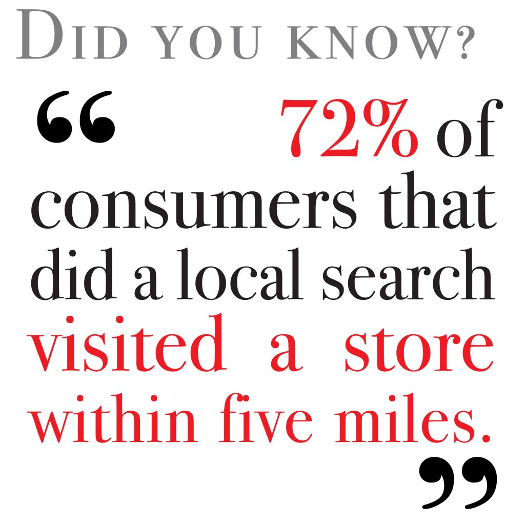 72% of consumers that did a local search visited a store within five miles