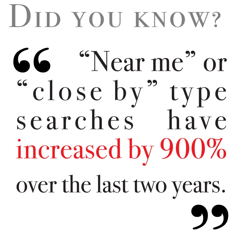 """Near me"" or ""close by"" type searches have increased by 900% over the last two years"