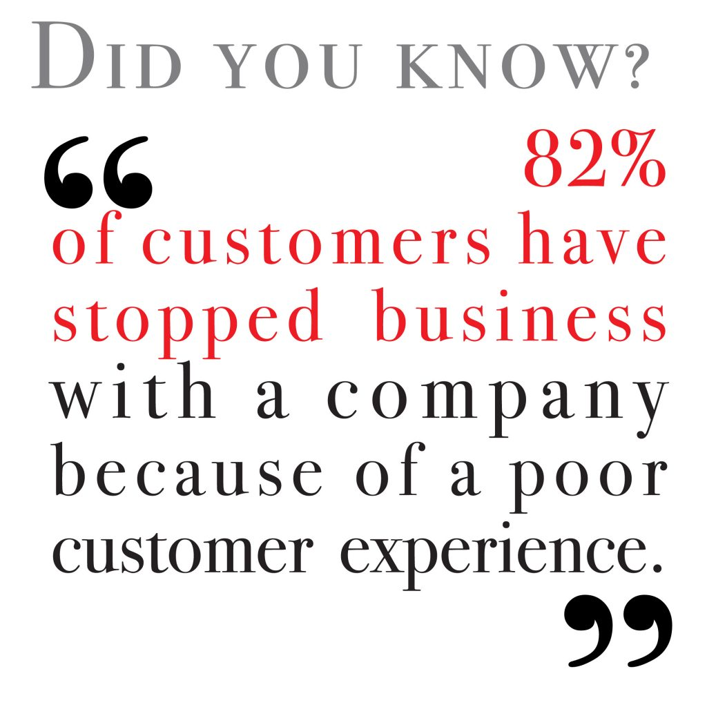 82% of customers have ceased business with a company because of a poor customer experience