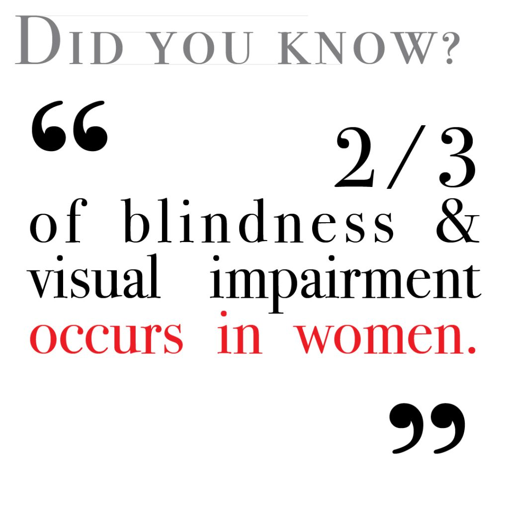 2/3 of blindness and visual impairment occurs in women